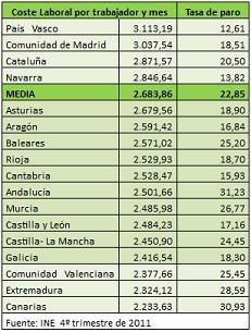 Los costes salariales en España no son la causa de la destrucción de empleo