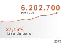 6.202.700 parados